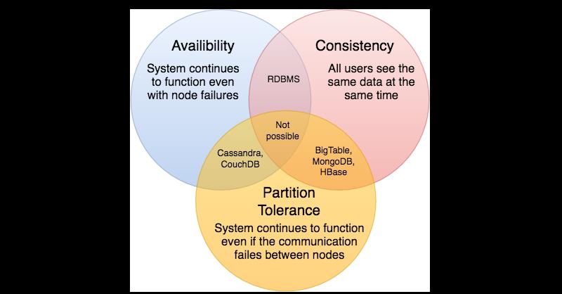 System Design Basics The Road To Architect